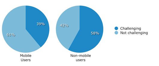 Mobile EHR Users' Challenges with Learning