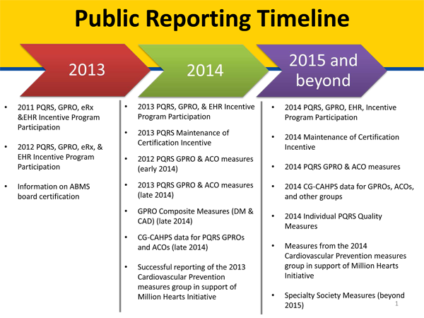 physician-compare-pqrs-Timeline